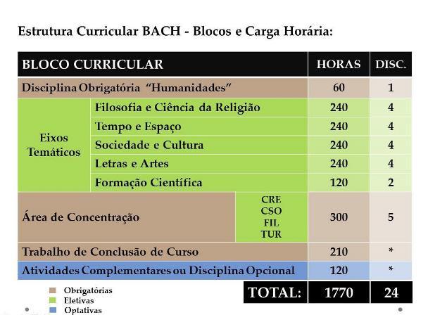 EstruturaCurricularBACH-PEQUENO