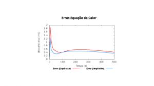 Equação de Calor.