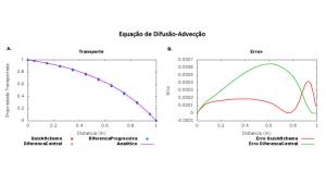 Equação de Difusão-Advecção.