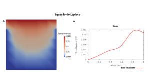 Equação de Laplace.