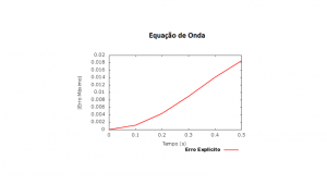 Equação de Onda.