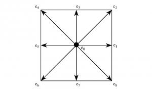 Método de Lattice-Boltzmann.