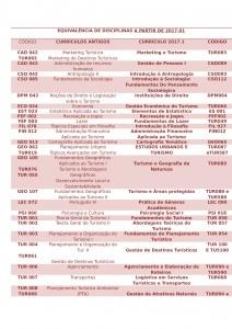 EQUIVALÊNCIA DE DISCIPLINAS agosto de 2018-1